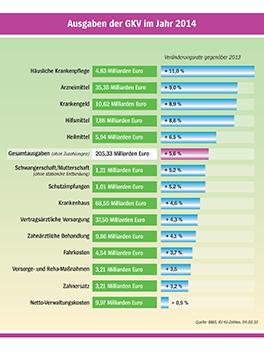 ams-Grafik 2: GKV-Defizit | ams-Politik 03/15 | AOK ...